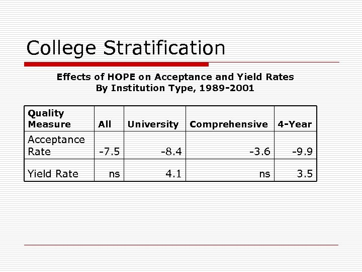 College Stratification Effects of HOPE on Acceptance and Yield Rates By Institution Type, 1989