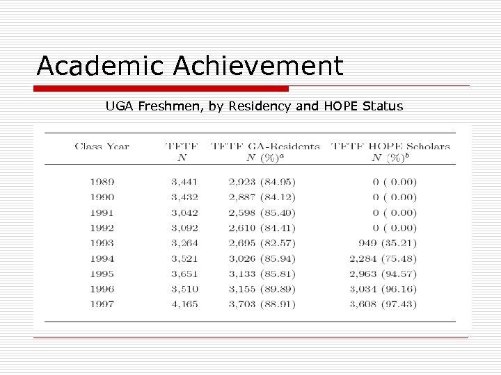 Academic Achievement UGA Freshmen, by Residency and HOPE Status