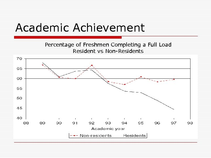 Academic Achievement Percentage of Freshmen Completing a Full Load Resident vs Non-Residents