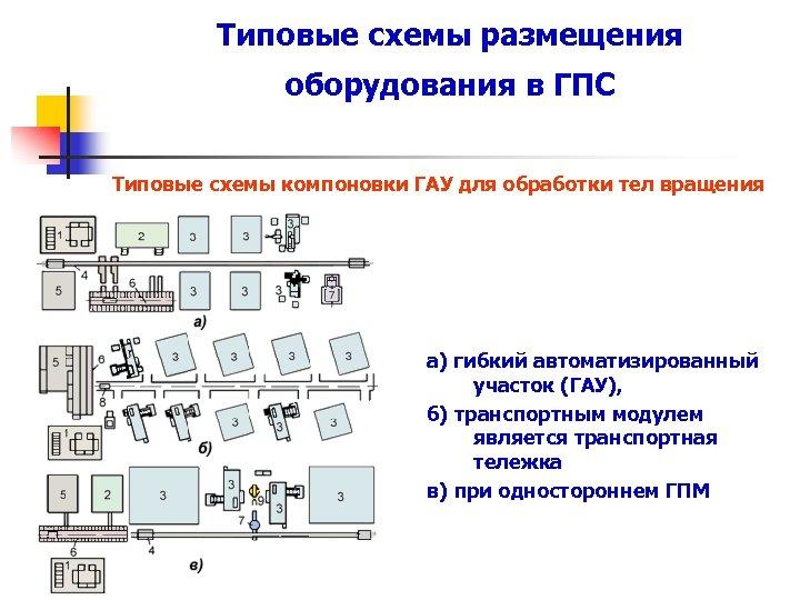 Типовые схемы размещения оборудования в ГПС Типовые схемы компоновки ГАУ для обработки тел вращения