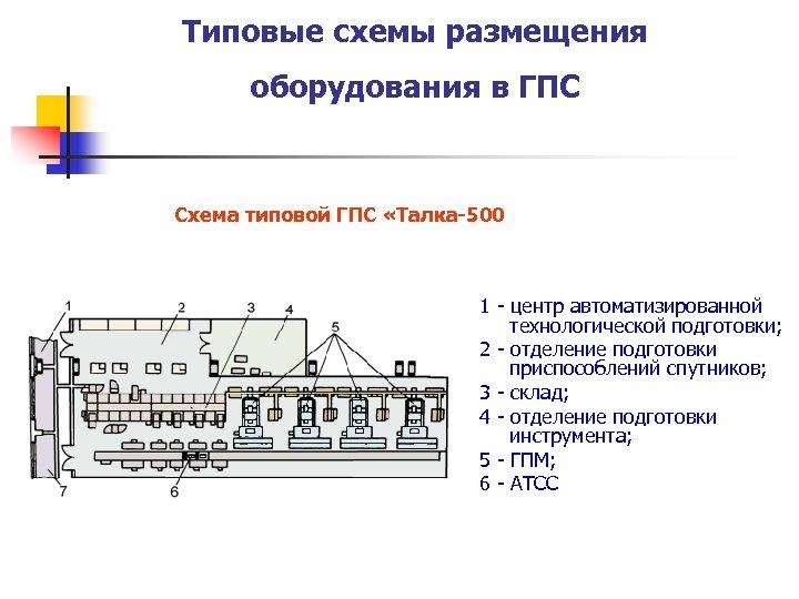 Типовые схемы размещения оборудования в ГПС Схема типовой ГПС «Талка-500 1 - центр автоматизированной