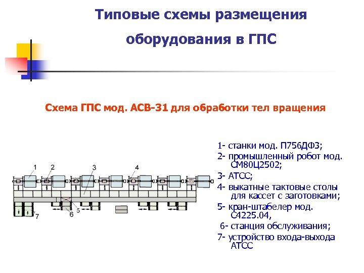 Типовые схемы размещения оборудования в ГПС Схема ГПС мод. АСВ-31 для обработки тел вращения