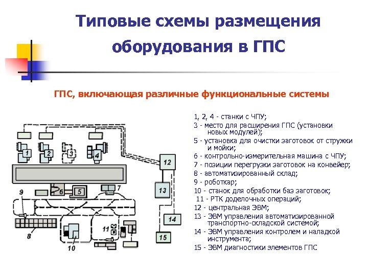 Типовые схемы размещения оборудования в ГПС, включающая различные функциональные системы 1, 2, 4 -