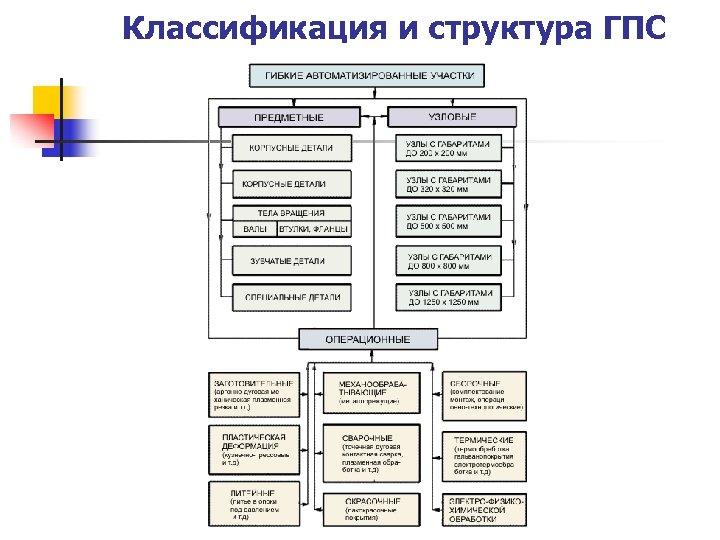 Классификация и структура ГПС