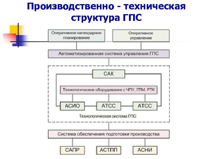 Производственно - техническая структура ГПС