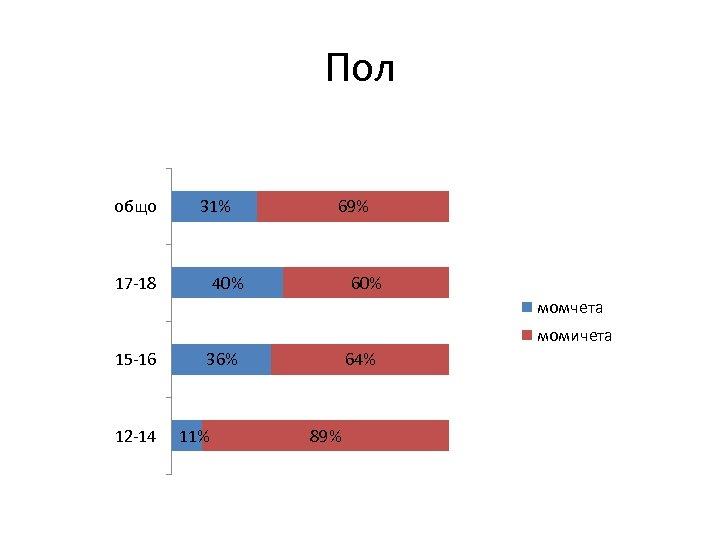 Пол общо 31% 17 -18 69% 40% 60% момчета момичета 15 -16 12 -14