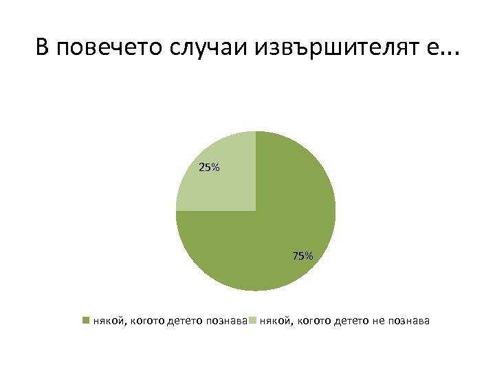 В повечето случаи извършителят е. . . 25% 75% някой, когото детето познава някой,