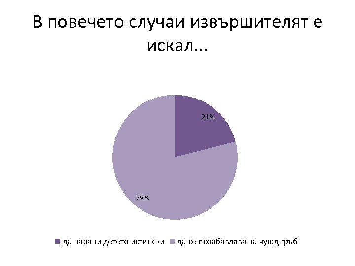 В повечето случаи извършителят е искал. . . 21% 79% да нарани детето истински