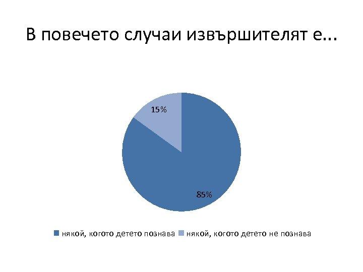 В повечето случаи извършителят е. . . 15% 85% някой, когото детето познава някой,