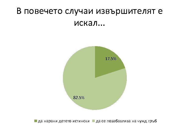 В повечето случаи извършителят е искал. . . 17. 5% 82. 5% да нарани