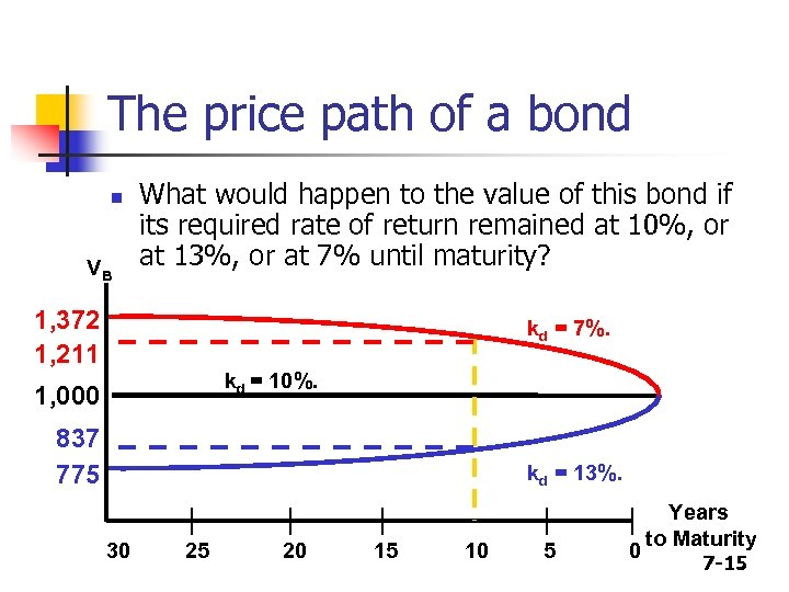 The price path of a bond n VB What would happen to the value