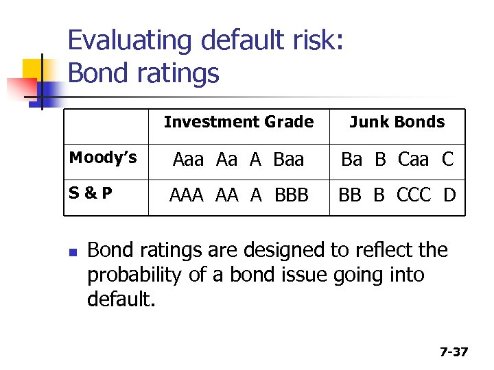 Evaluating default risk: Bond ratings Investment Grade Junk Bonds Moody's Aaa Aa A Baa