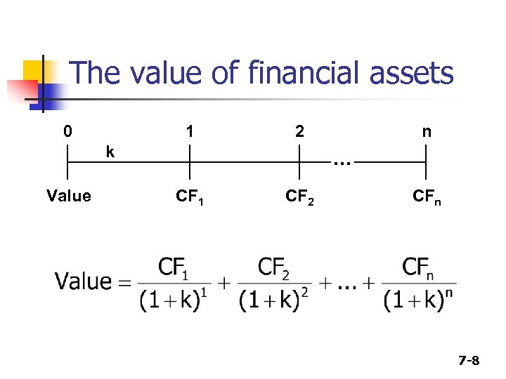 The value of financial assets 0 1 2 k Value n . . .