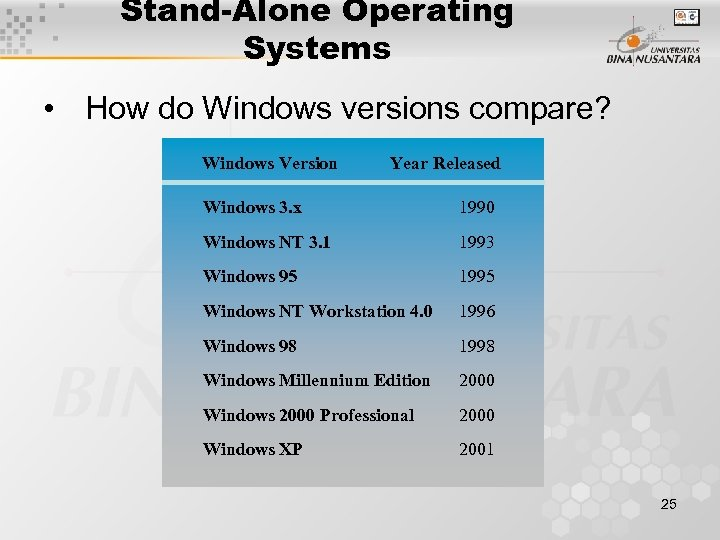 Stand-Alone Operating Systems • How do Windows versions compare? Windows Version Year Released Windows