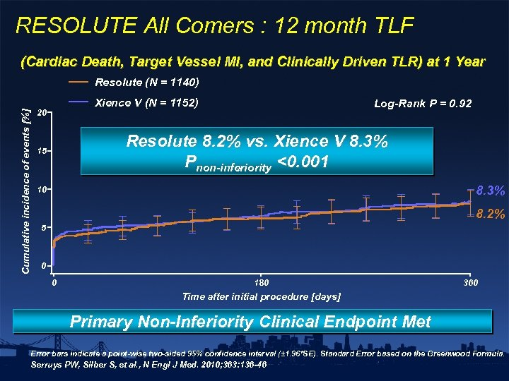 RESOLUTE All Comers : 12 month TLF (Cardiac Death, Target Vessel MI, and Clinically