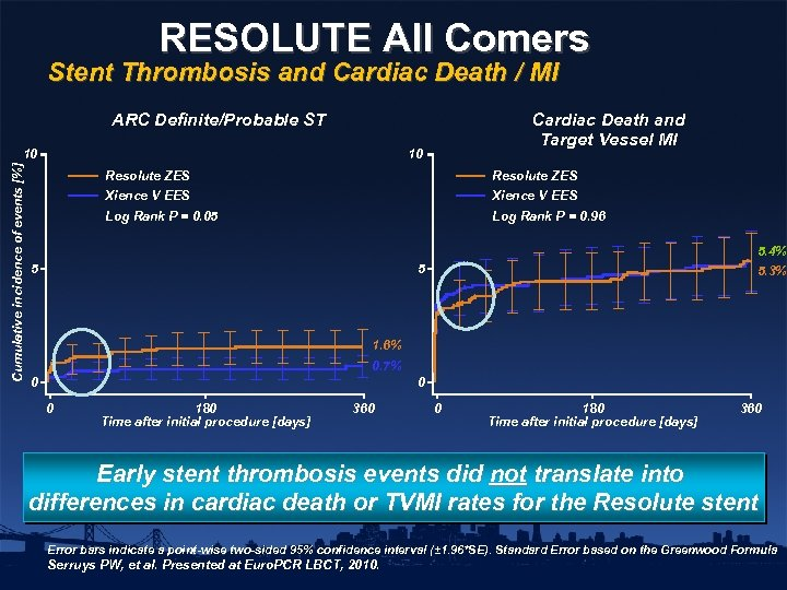 RESOLUTE All Comers Stent Thrombosis and Cardiac Death / MI ARC Definite/Probable ST Cumulative