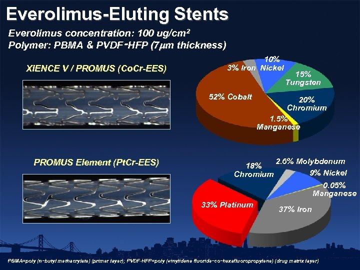 Everolimus-Eluting Stents Everolimus concentration: 100 ug/cm 2 Polymer: PBMA & PVDF‑HFP (7 m thickness)