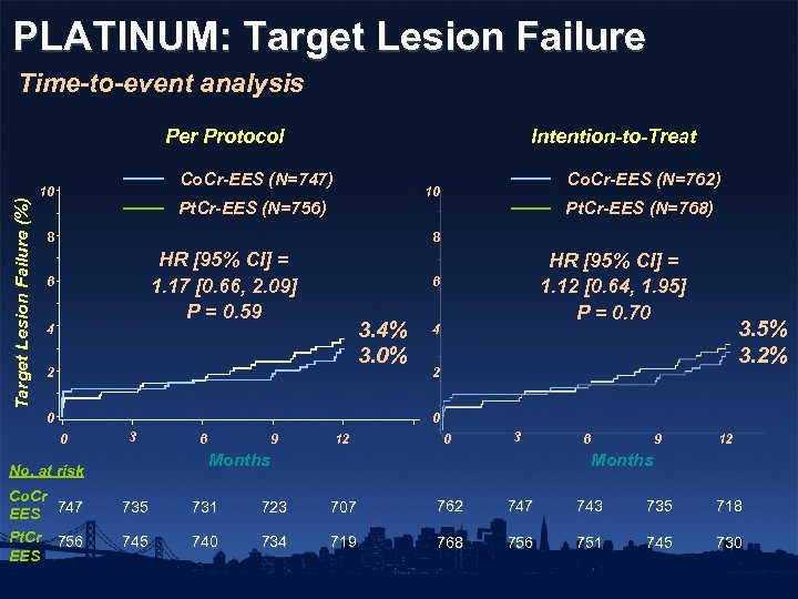 PLATINUM: Target Lesion Failure Time-to-event analysis Target Lesion Failure (%) Per Protocol Intention-to-Treat Co.