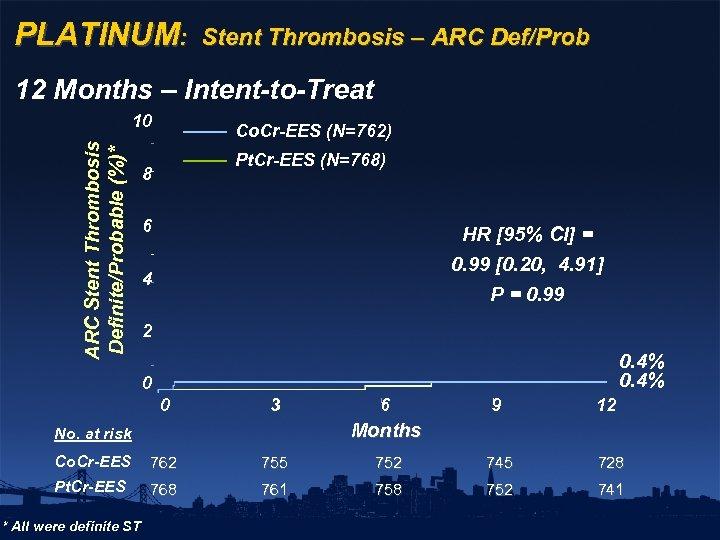PLATINUM: Stent Thrombosis – ARC Def/Prob 12 Months – Intent-to-Treat ARC Stent Thrombosis Definite/Probable