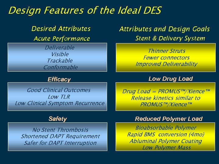 Design Features of the Ideal DES Desired Attributes Acute Performance Deliverable Visible Trackable Conformable