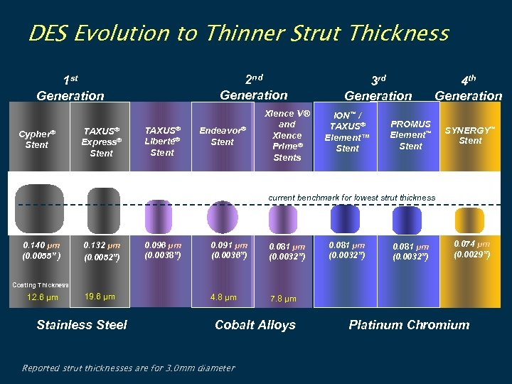 DES Evolution to Thinner Strut Thickness 2 nd Generation 1 st Generation Cypher® Stent