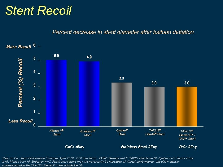 Stent Recoil Percent decrease in stent diameter after balloon deflation Percent (%) Recoil More