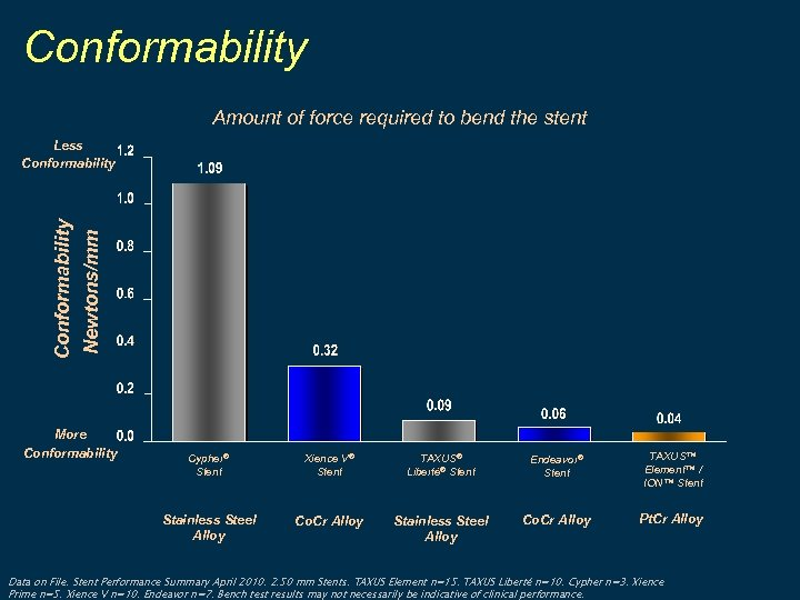 Conformability Amount of force required to bend the stent Conformability Newtons/mm Less Conformability More
