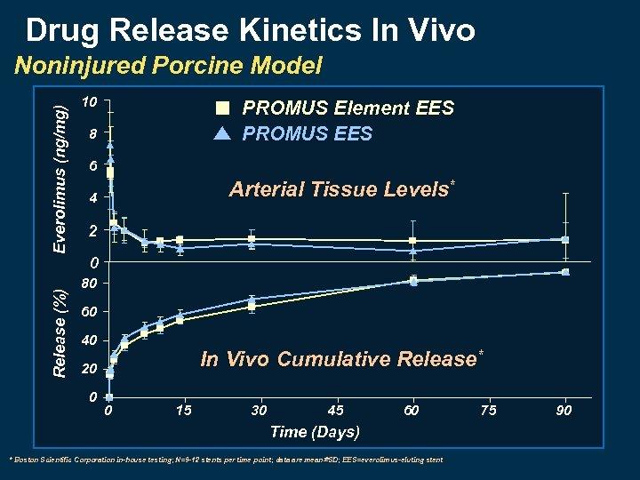 Drug Release Kinetics In Vivo Release (%) Everolimus (ng/mg) Noninjured Porcine Model 10 PROMUS