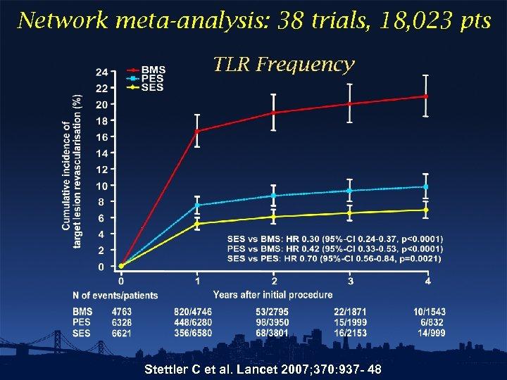 Network meta-analysis: 38 trials, 18, 023 pts TLR Frequency Stettler C et al. Lancet