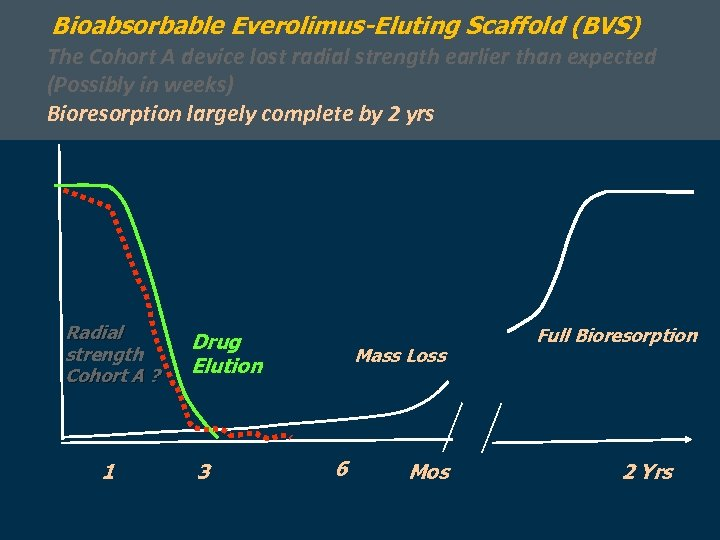 Bioabsorbable Everolimus-Eluting Scaffold (BVS) The Cohort A device lost radial strength earlier than expected