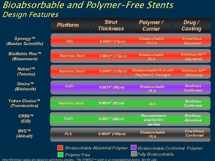 Bioabsorbable and Polymer-Free Stents Design Features Synergy™ (Boston Scientific) Bio. Matrix Flex™ (Biosensors) Nobori™
