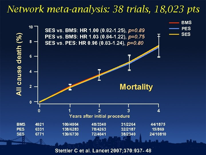 Network meta-analysis: 38 trials, 18, 023 pts All cause death (%) 10 BMS PES