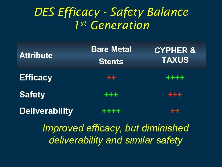 DES Efficacy - Safety Balance 1 st Generation Bare Metal Stents CYPHER & TAXUS