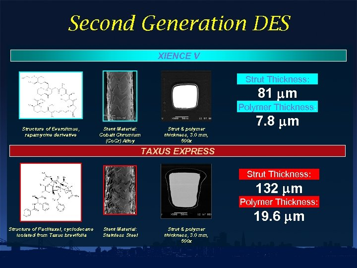 Second Generation DES XIENCE V Strut Thickness: 81 mm Polymer Thickness: Structure of Everolimus,
