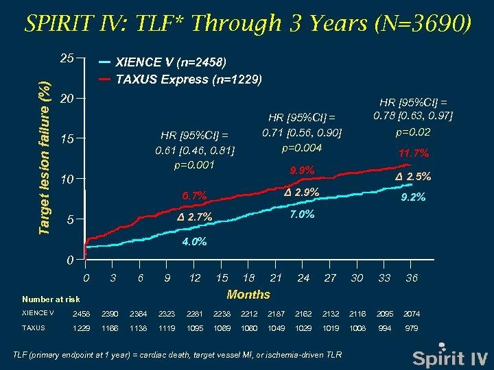SPIRIT IV: TLF* Through 3 Years (N=3690) Target lesion failure (%) 25 XIENCE V