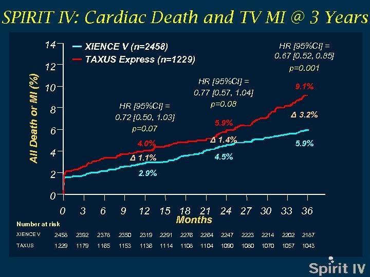 SPIRIT IV: Cardiac Death and TV MI @ 3 Years 14 XIENCE V (n=2458)