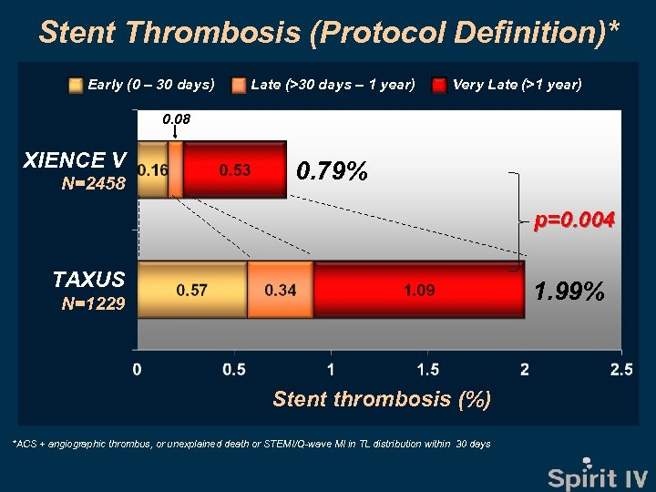 Stent Thrombosis (Protocol Definition)* Early (0 – 30 days) Late (>30 days – 1