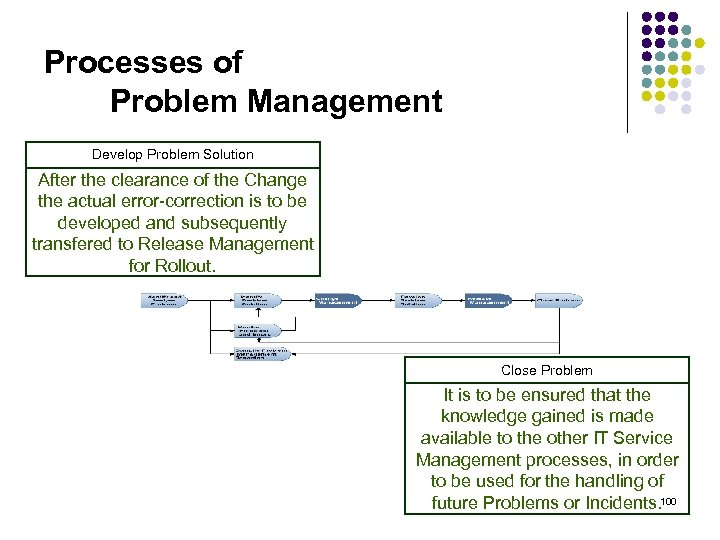 Processes of Problem Management Develop Problem Solution After the clearance of the Change the