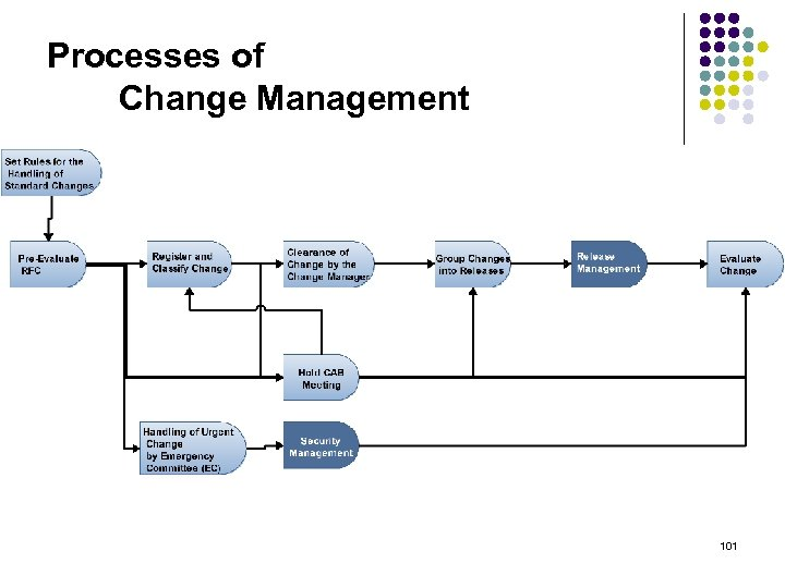 Processes of Change Management 101