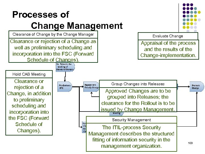 Processes of Change Management Clearance of Change by the Change Manager Evaluate Change Clearance