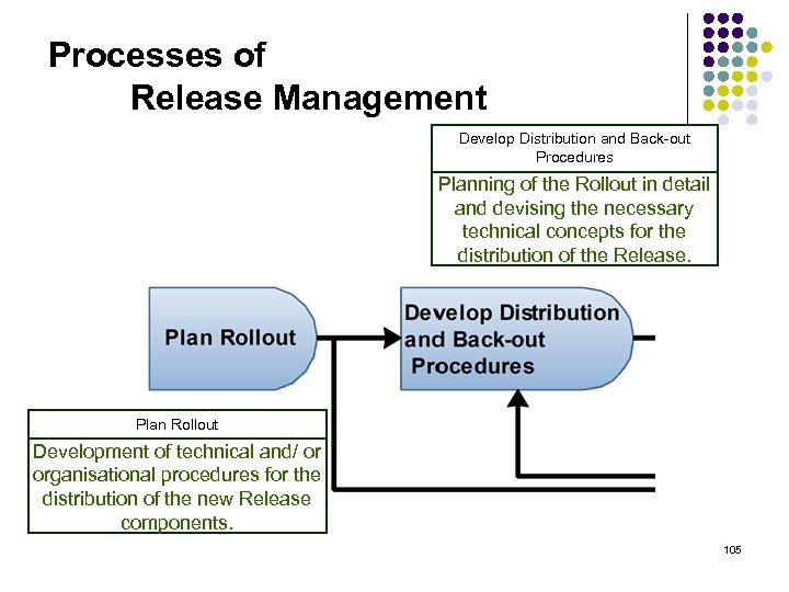 Processes of Release Management Develop Distribution and Back-out Procedures Planning of the Rollout in