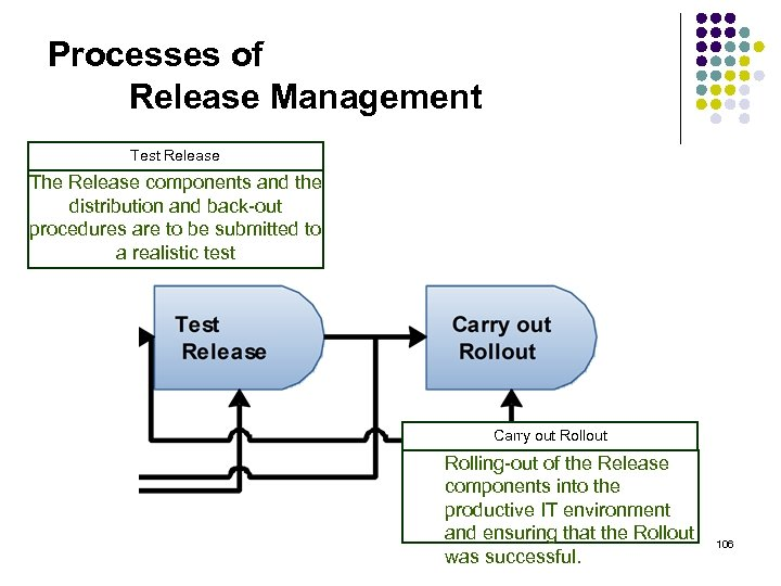 Processes of Release Management Test Release The Release components and the distribution and back-out