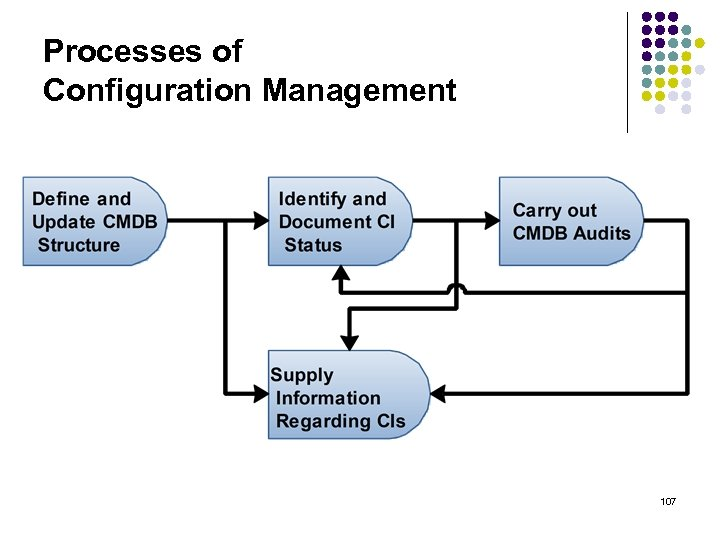 Processes of Configuration Management 107