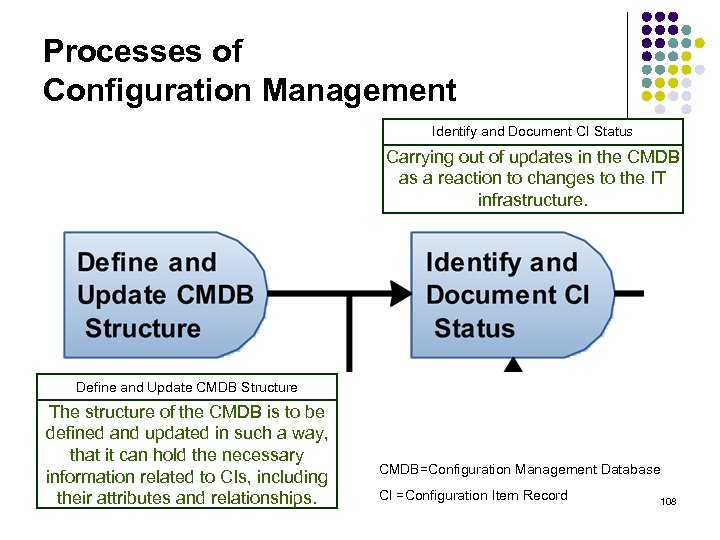 Processes of Configuration Management Identify and Document CI Status Carrying out of updates in