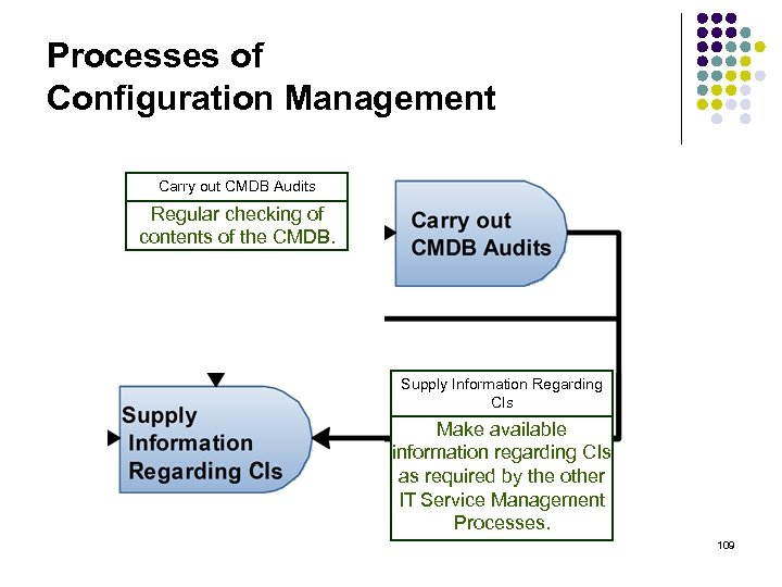 Processes of Configuration Management Carry out CMDB Audits Regular checking of contents of the