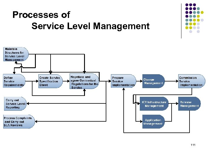 Processes of Service Level Management 111