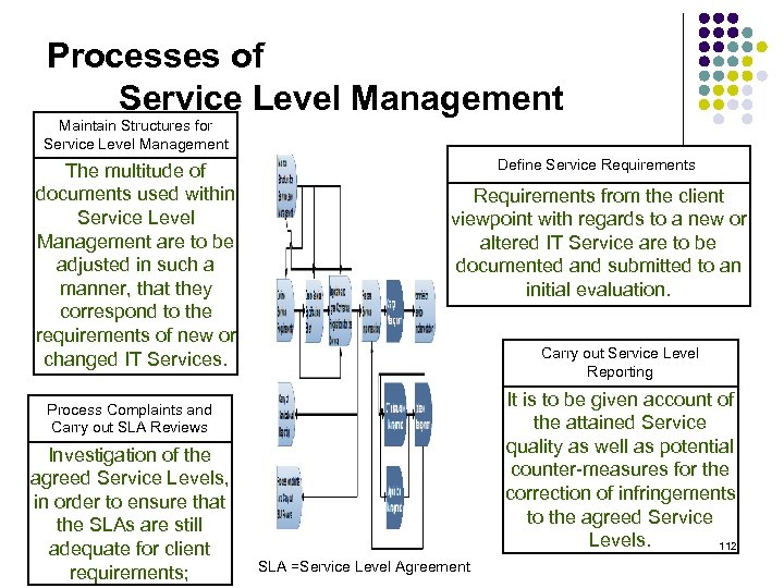 Processes of Service Level Management Maintain Structures for Service Level Management The multitude of