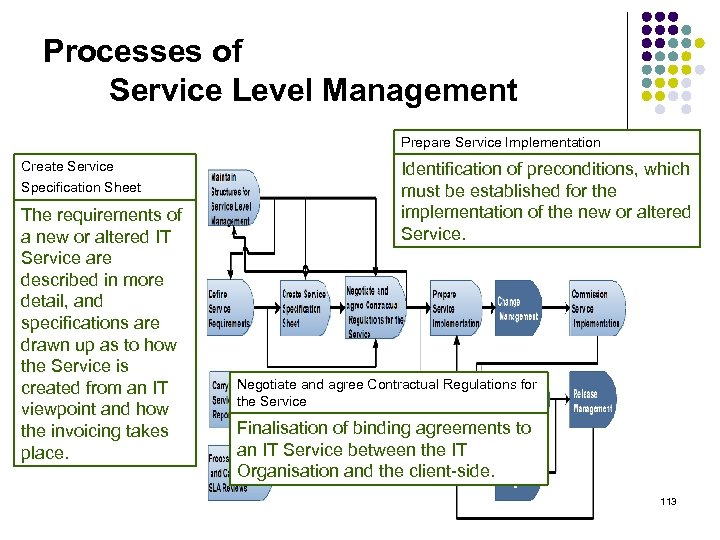 Processes of Service Level Management Prepare Service Implementation Create Service Specification Sheet The requirements