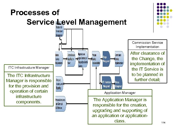 Processes of Service Level Management Commission Service Implementation ITC Infrastructure Manager The ITC Infrastructure