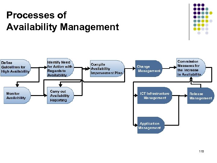Processes of Availability Management 115
